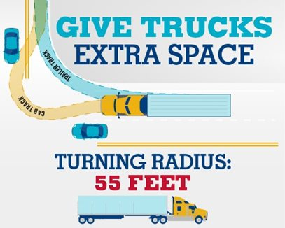 This picture shows how much more room truck drivers need to make a turn, so give trucks more space.