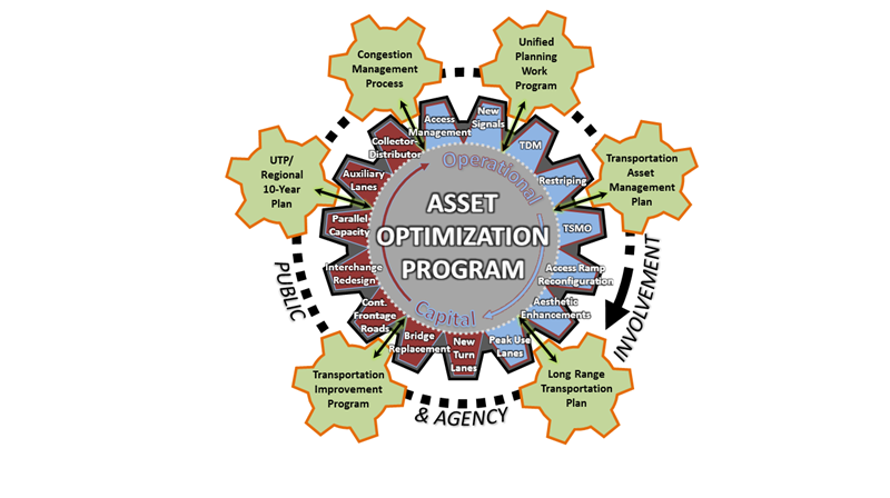This diagram shows the Asset Optimization Program, which deals with involvement, agency and public