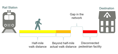 Graphic of .5 mile walk distance